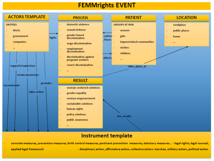 FEMMrights